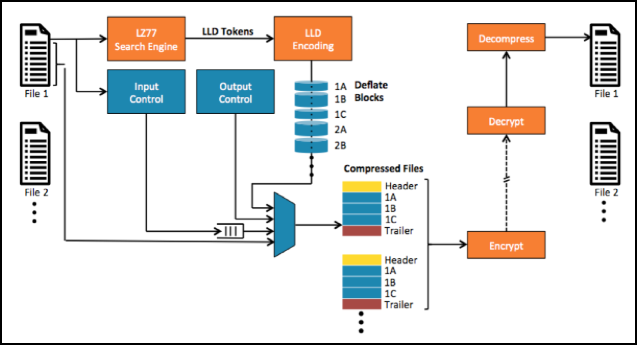ZipAccel Block Diagram