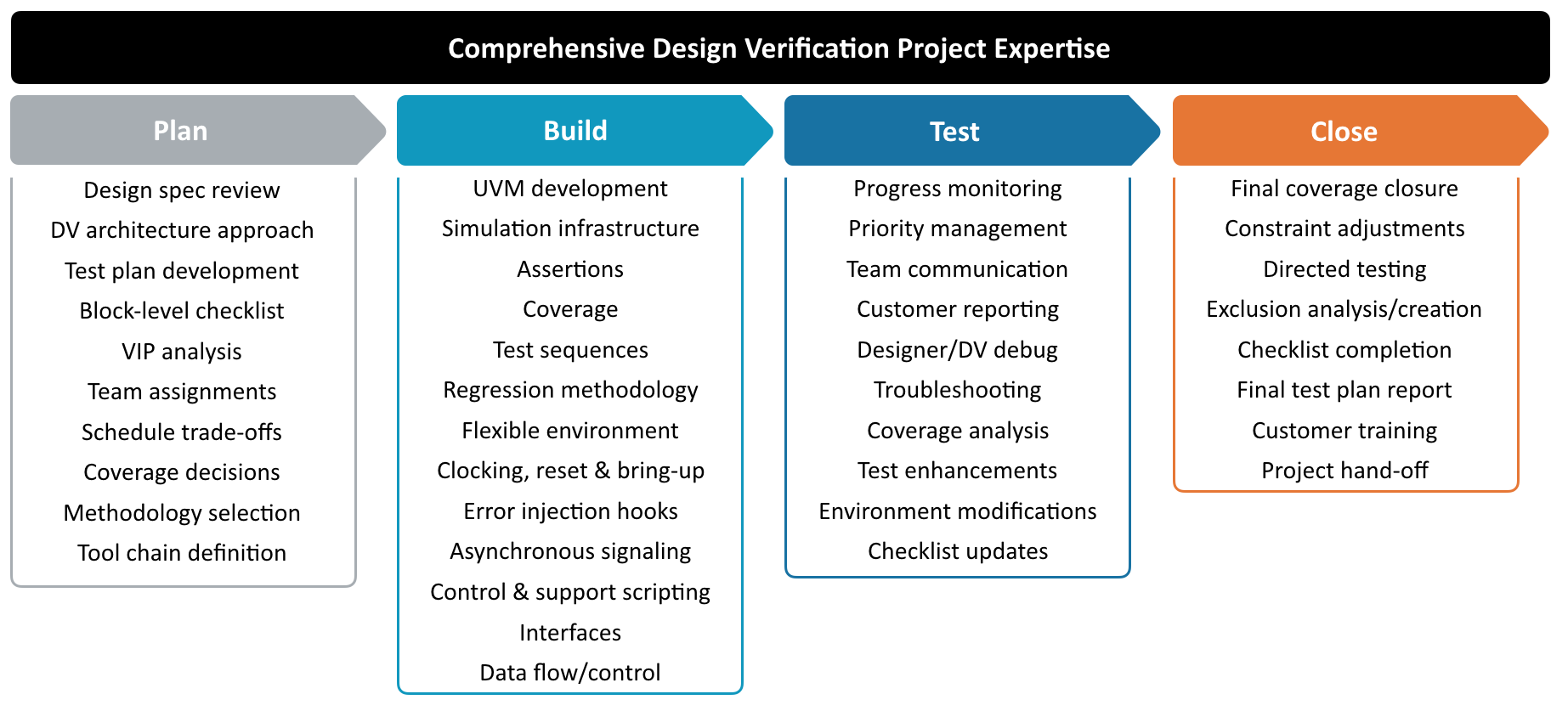 Verification Project Experience